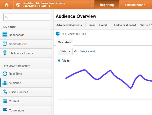 Latest Google Analytics Changes