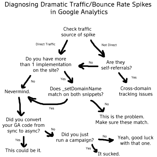 Google Analytics Traffic Spike Flow Chart