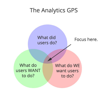 The Analytics GPS