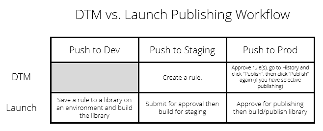 Adobe Launch vs. DTM Publishing Workflow