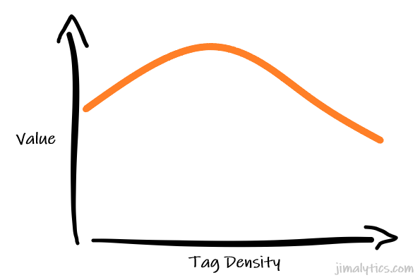 Tag Density and Value Curve