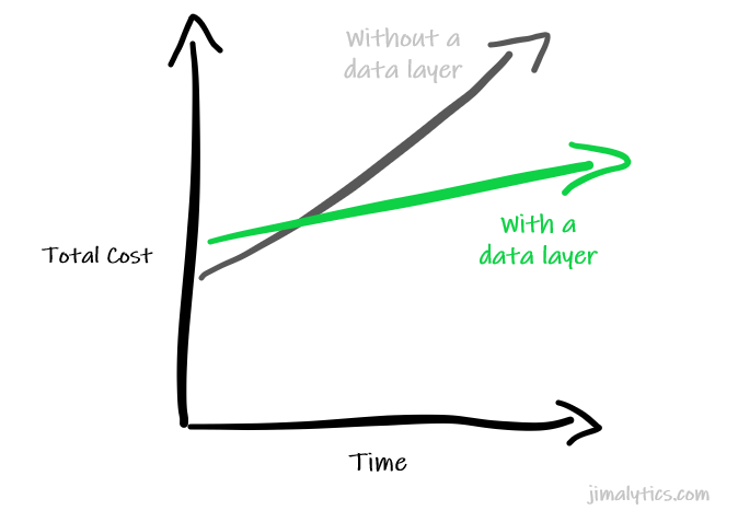 Data Layer Cost Over Time