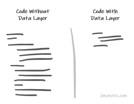 Code with Data Layer