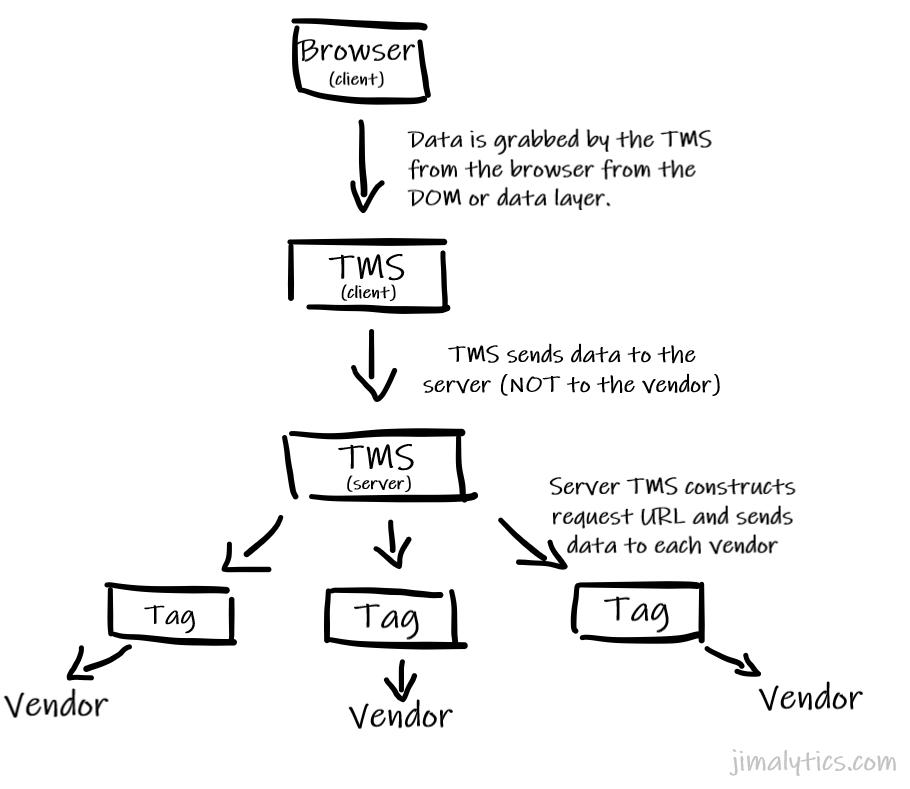 client-to-server-to-vendor