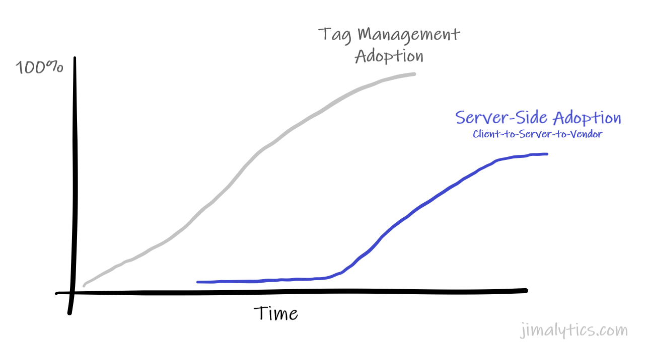 server side adoption rate