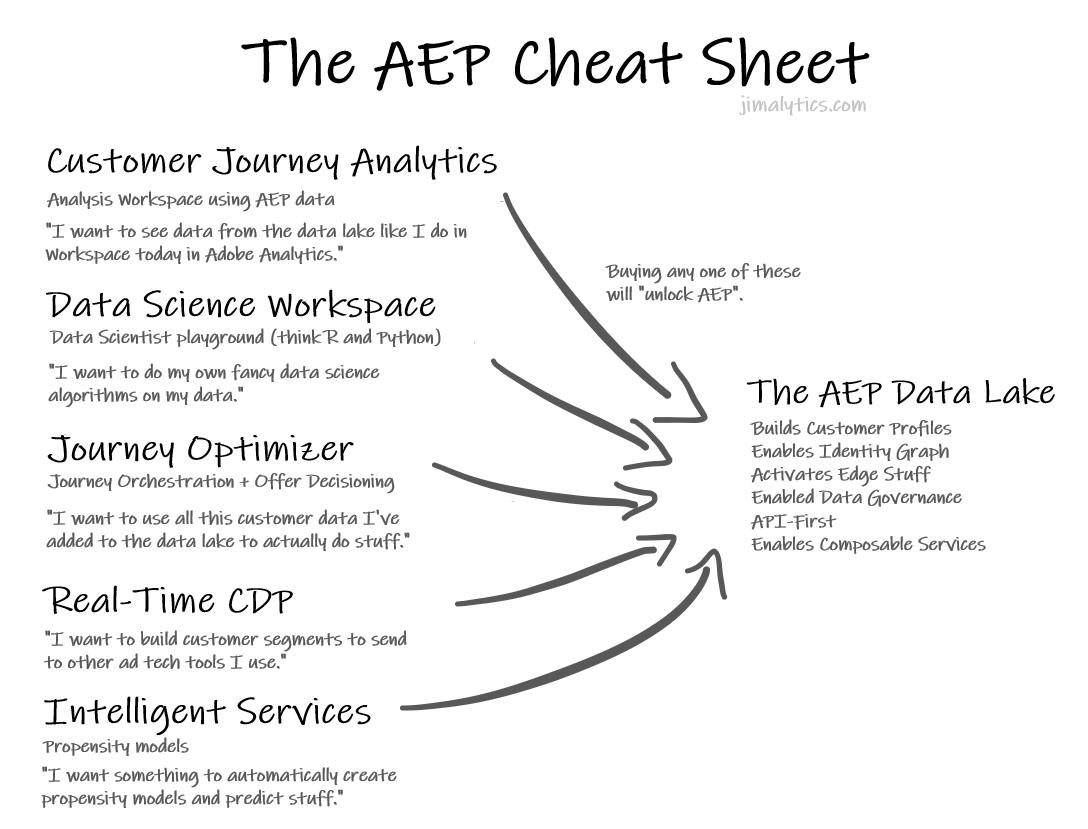 AEP Cheat Sheet